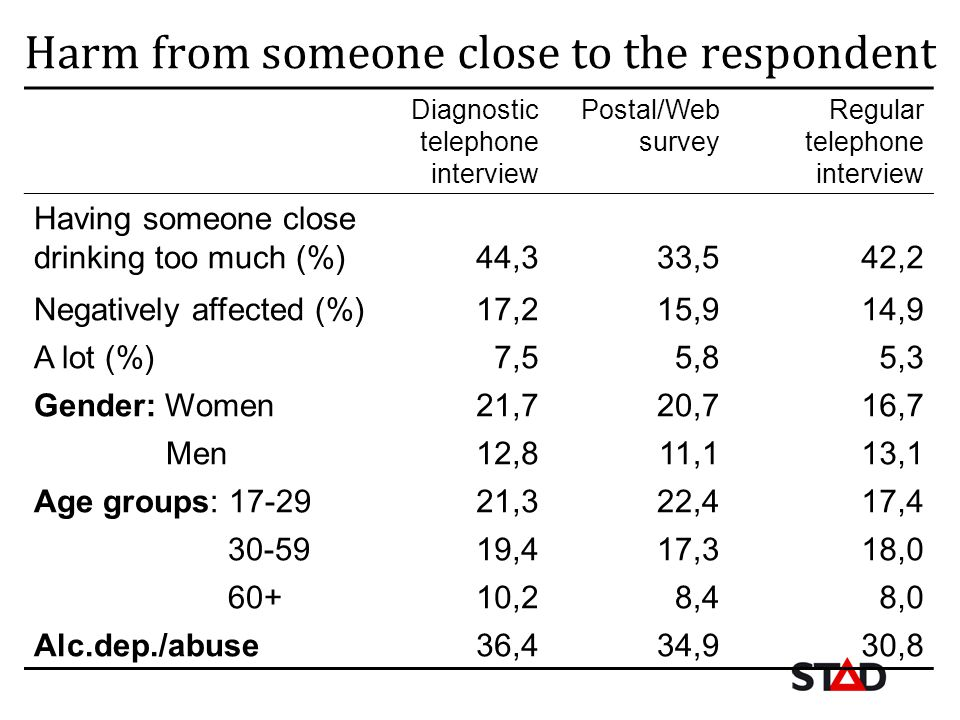 Harm from someone close to the respondent Diagnostic telephone interview Postal/Web survey Regular telephone interview Having someone close drinking too much (%)44,333,542,2 Negatively affected (%)17,215,914,9 A lot (%)7,55,85,3 Gender: Women21,720,716,7 Men12,811,113,1 Age groups: 17-2921,322,417,4 30-5919,417,318,0 60+10,28,48,0 Alc.dep./abuse36,434,930,8