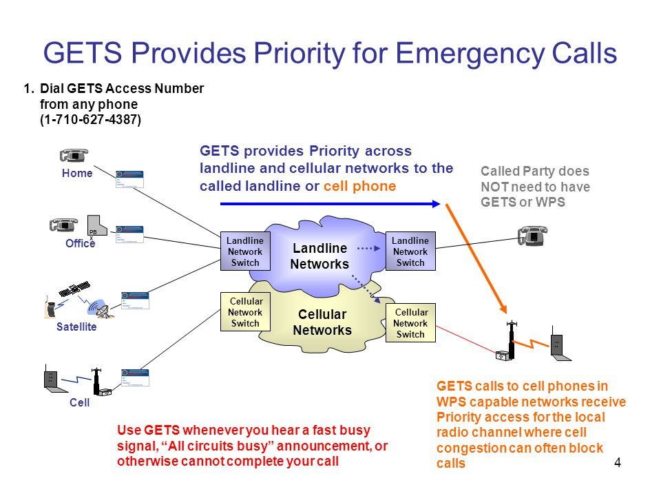 4 GETS Provides Priority for Emergency Calls GETS provides Priority across landline and cellular networks to the called landline or cell phone Home PB