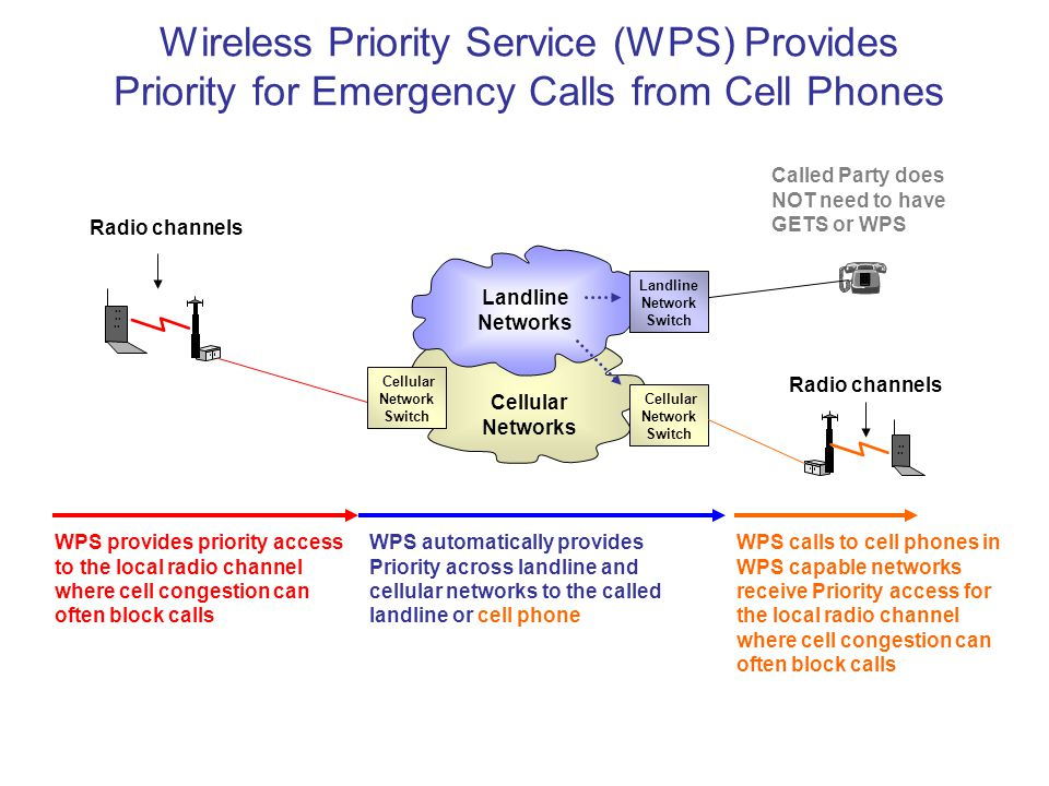 Wireless Priority Service (WPS) Provides Priority for Emergency Calls from Cell Phones WPS provides priority access to the local radio channel where c