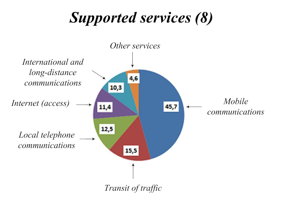 Supported services (8)
