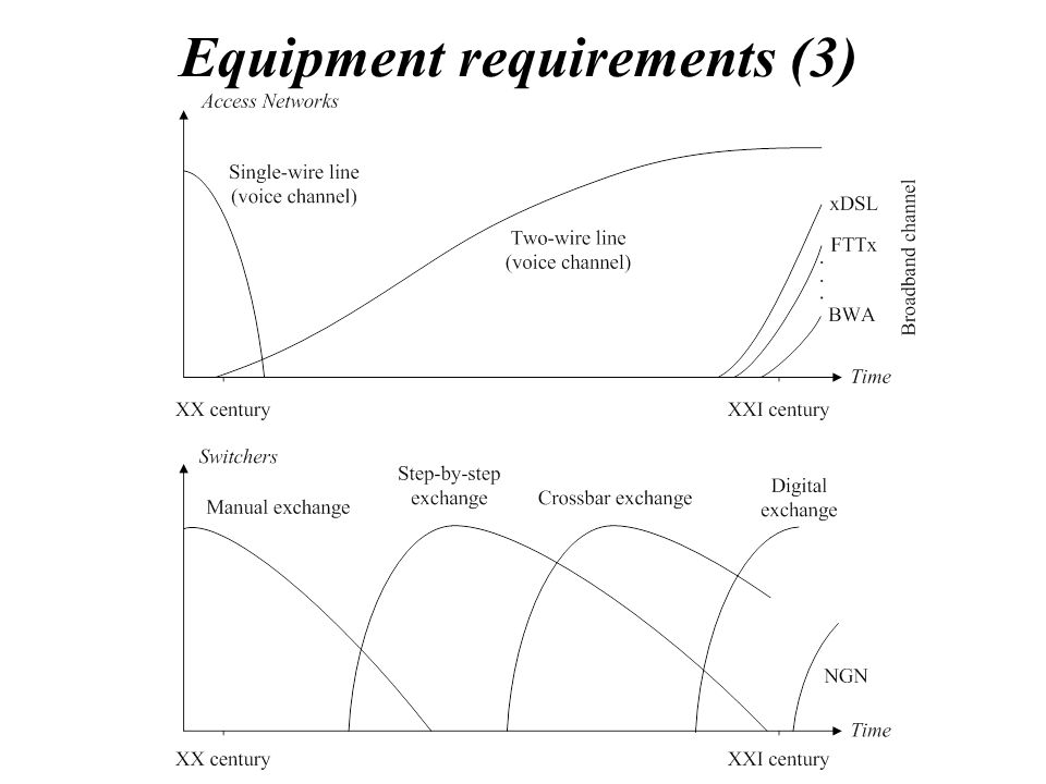 Equipment requirements (3)