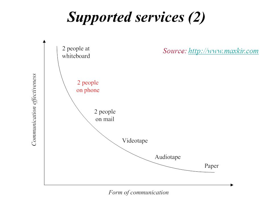 Supported services (2) Source: http://www.maxkir.comhttp://www.maxkir.com
