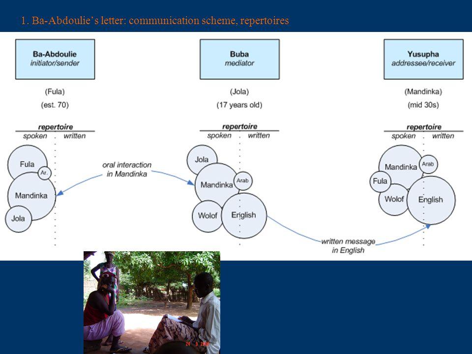 1. Ba-Abdoulies letter: communication scheme, repertoires