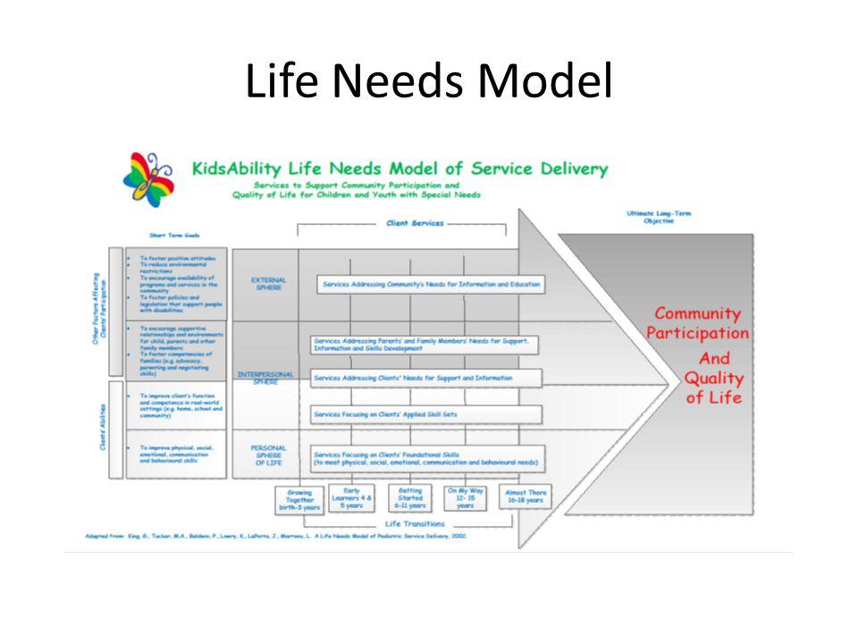 Life Needs Model