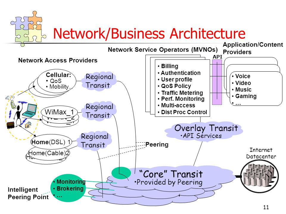 11 Core Transit Network/Business Architecture Network Service Operators (MVNOs) Billing Authentication User profile QoS Policy Traffic Metering Perf.