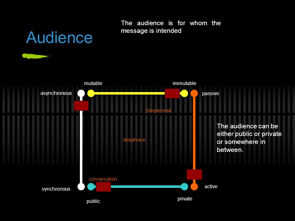 Audience synchronous asynchronous The audience can be either public or private or somewhere in between. The audience is for whom the message is intend