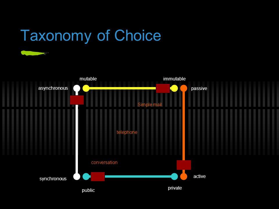 Taxonomy of Choice synchronous asynchronous conversation telephone Simple mail mutableimmutable passive active private public