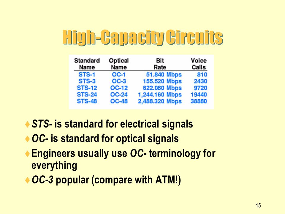 15 High-Capacity Circuits STS- is standard for electrical signals OC- is standard for optical signals Engineers usually use OC- terminology for everyt