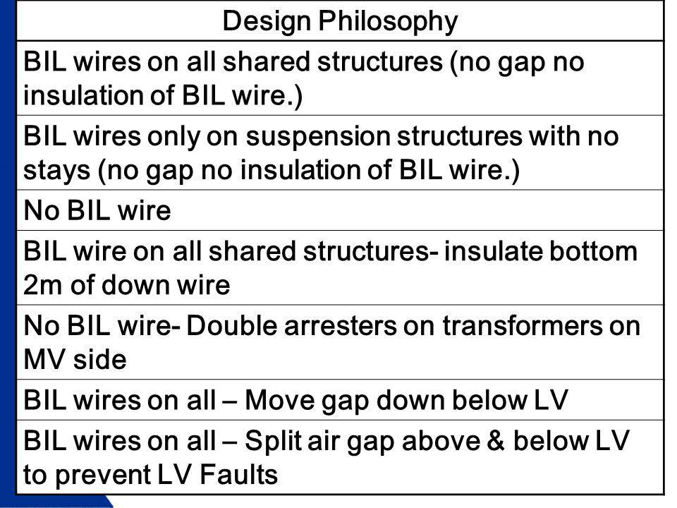 BIL wires on all shared structures (no gap no insulation of BIL wire.) BIL wires only on suspension structures with no stays (no gap no insulation of