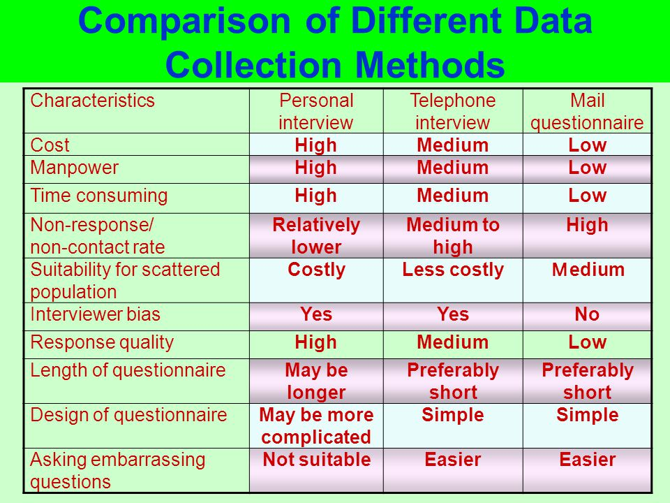 Comparison of Different Data Collection Methods CharacteristicsPersonal interview Telephone interview Mail questionnaire CostHighMediumLow ManpowerHighMediumLow Time consumingHighMediumLow Non-response/ non-contact rate Relatively lower Medium to high High Suitability for scattered population CostlyLess costly edium Interviewer biasYes No Response qualityHighMediumLow Length of questionnaireMay be longer Preferably short Design of questionnaireMay be more complicated Simple Asking embarrassing questions Not suitableEasier