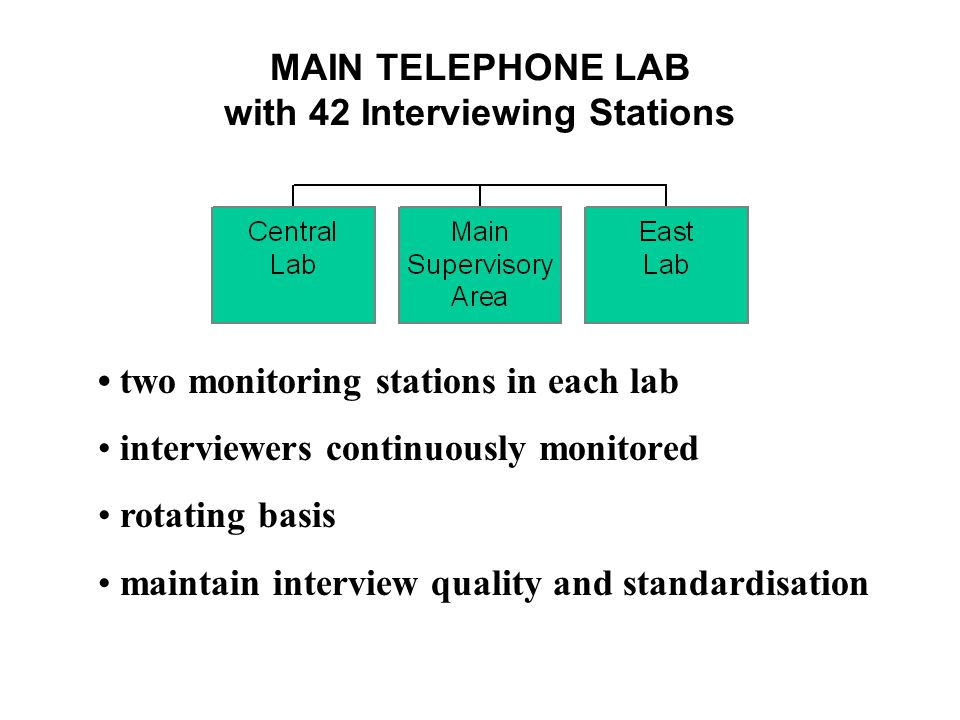 MAIN TELEPHONE LAB with 42 Interviewing Stations two monitoring stations in each lab interviewers continuously monitored rotating basis maintain interview quality and standardisation