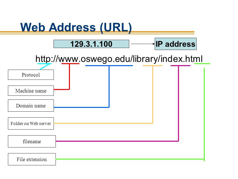 Web Address (URL) http://www.oswego.edu/library/index.html Protocol Machine name Domain name Folder on Web server filename File extension 129.3.1.100