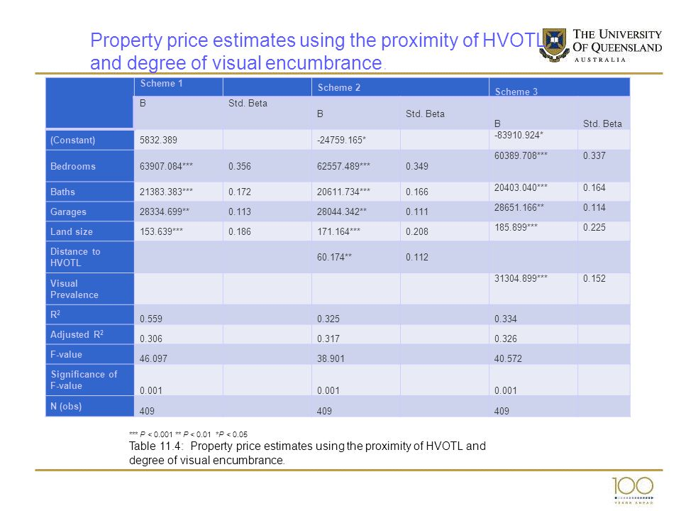 Property price estimates using the proximity of HVOTL and degree of visual encumbrance. degree of visual encumbrance. Scheme 1 Scheme 2 Scheme 3 BStd.