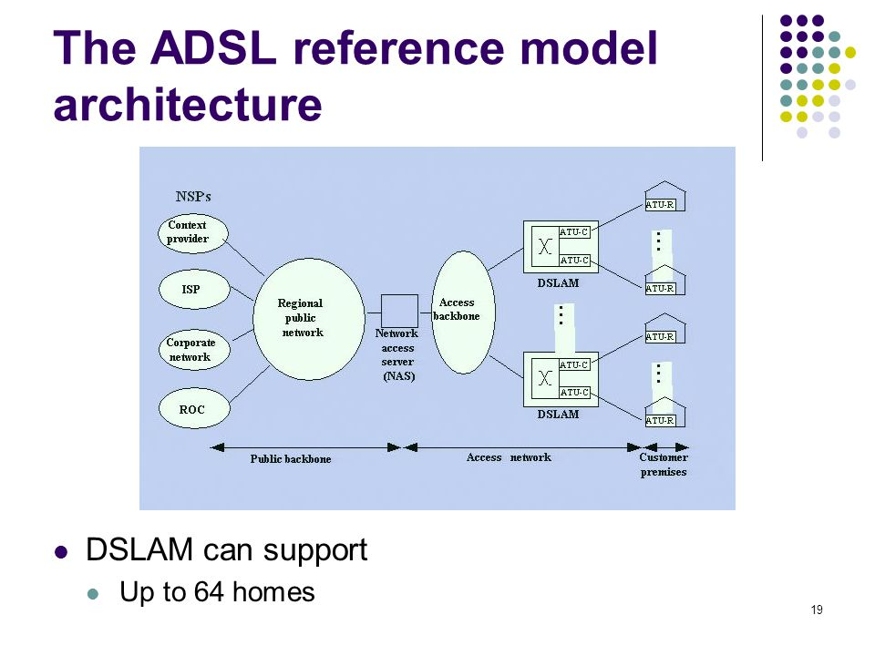 19 The ADSL reference model architecture DSLAM can support Up to 64 homes
