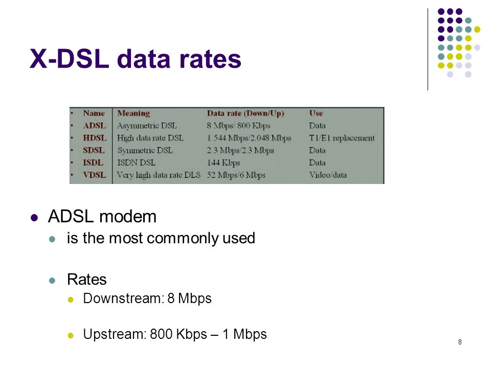 8 X-DSL data rates ADSL modem is the most commonly used Rates Downstream: 8 Mbps Upstream: 800 Kbps – 1 Mbps