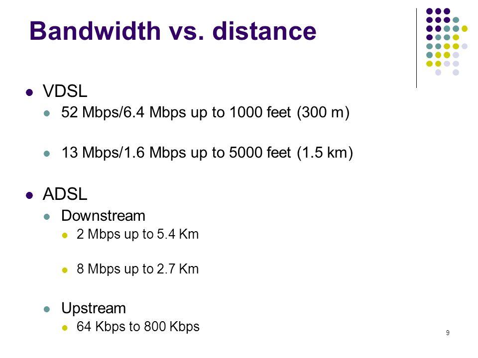 10 Bandwidth vs distance