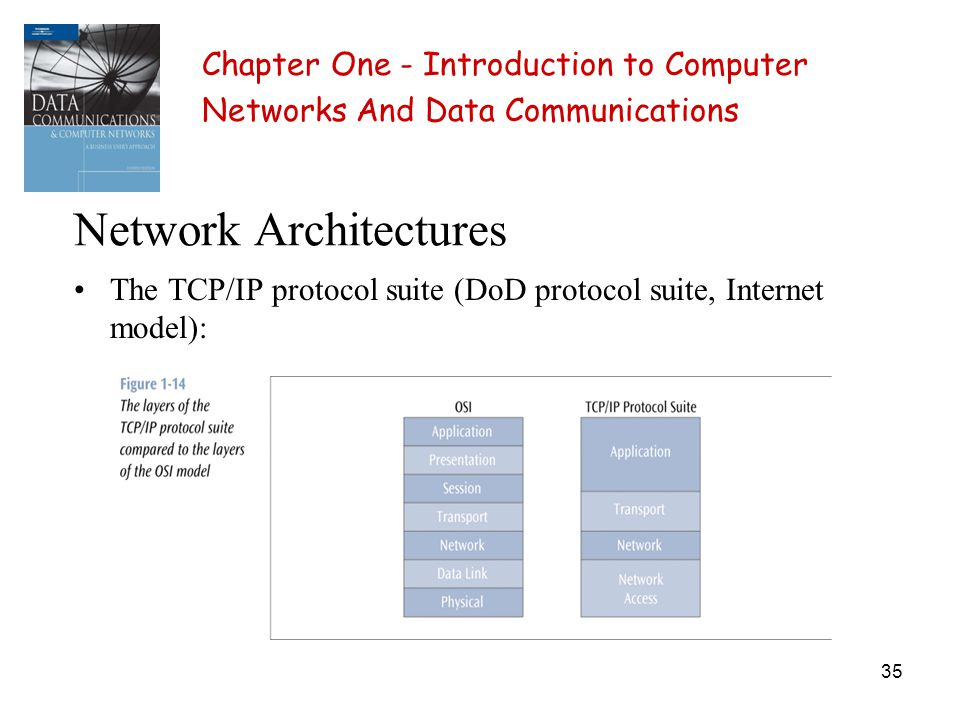 35 Network Architectures The TCP/IP protocol suite (DoD protocol suite, Internet model): Chapter One - Introduction to Computer Networks And Data Comm