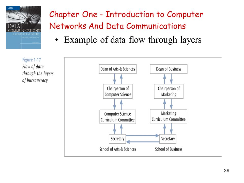 39 Chapter One - Introduction to Computer Networks And Data Communications Example of data flow through layers