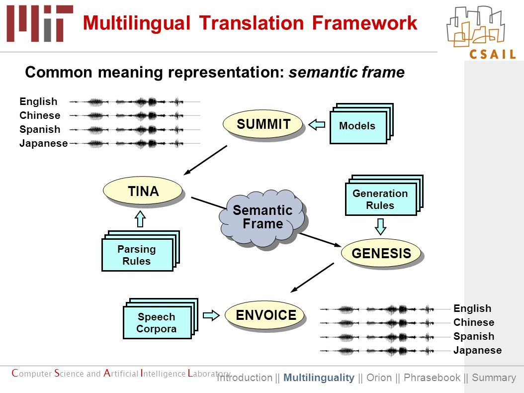 C omputer S cience and A rtificial I ntelligence L aboratory NLG Synthesis NLU Recognition Multilingual Translation Framework Common meaning representation: semantic frame Semantic Frame Parsing Rules Generation Rules Models Speech Corpora SUMMIT ENVOICE GENESIS TINA English Chinese Spanish Japanese English Chinese Spanish Japanese Introduction || Multilinguality || Orion || Phrasebook || Summary