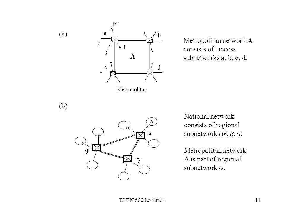 ELEN 602 Lecture 111 Metropolitan network A consists of access subnetworks a, b, c, d. National network consists of regional subnetworks. Metropolitan