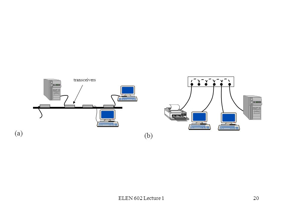 ELEN 602 Lecture 120 (a) (b) transceivers