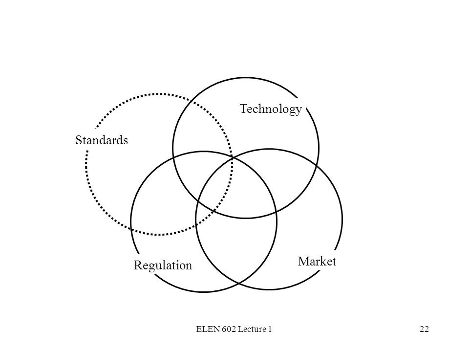 ELEN 602 Lecture 122 Technology Regulation Market Standards