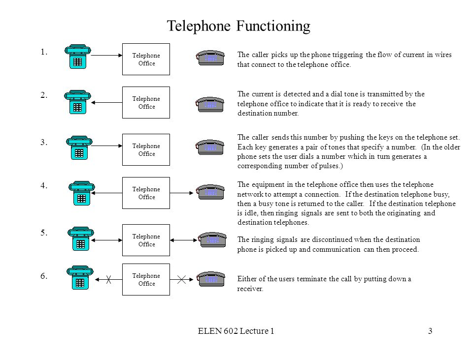 ELEN 602 Lecture 13 The caller picks up the phone triggering the flow of current in wires that connect to the telephone office.