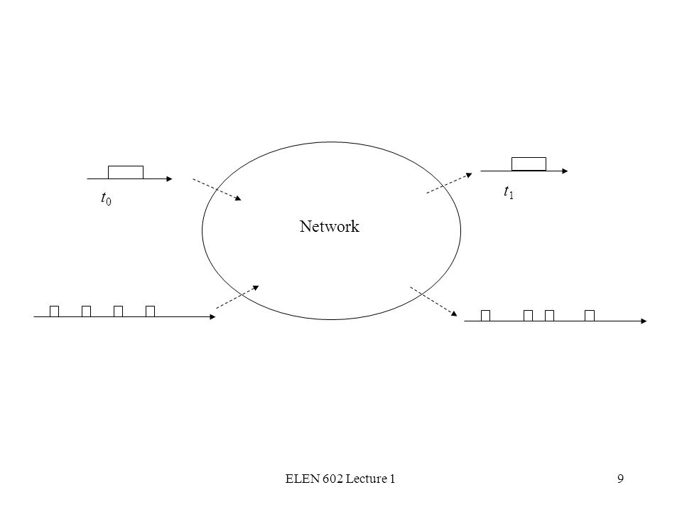ELEN 602 Lecture 19 t0t0 t1t1 Network