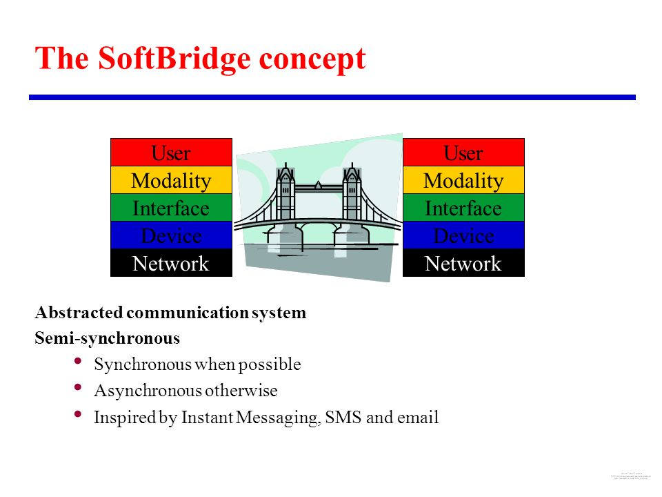The SoftBridge concept Device Interface Modality User Device Interface Modality User Network Abstracted communication system Semi-synchronous Synchronous when possible Asynchronous otherwise Inspired by Instant Messaging, SMS and email