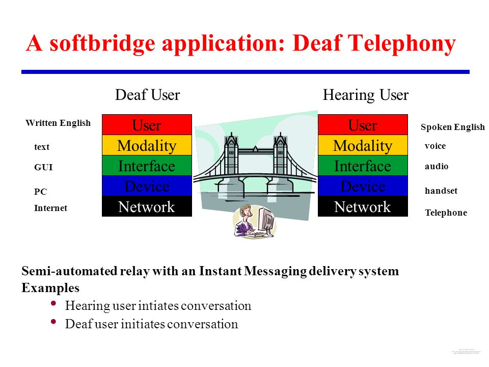 Device Interface Modality User Device Interface Modality User Network Deaf UserHearing User voice audio handset Telephone text GUI PC Internet Spoken