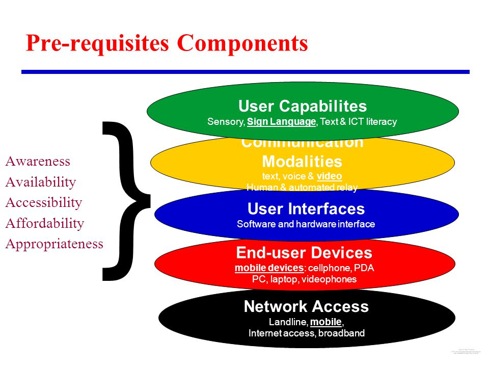 Pre-requisites Components Awareness Availability Accessibility Affordability Appropriateness } Network Access Landline, mobile, Internet access, broadband End-user Devices mobile devices: cellphone, PDA PC, laptop, videophones User Interfaces Software and hardware interface Communication Modalities text, voice & video Human & automated relay User Capabilites Sensory, Sign Language, Text & ICT literacy