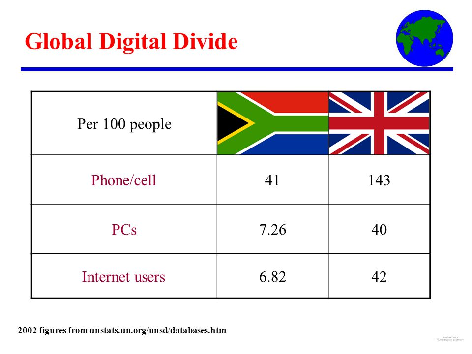 Global Digital Divide Per 100 people Phone/cell41143 PCs7.2640 Internet users6.8242 2002 figures from unstats.un.org/unsd/databases.htm