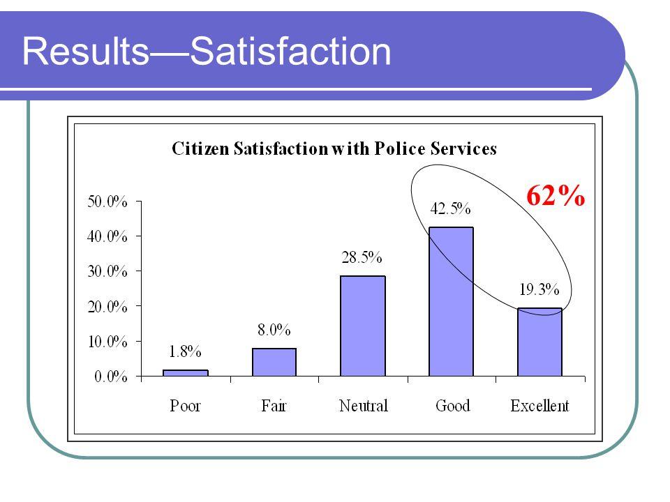 ResultsSatisfaction 62%