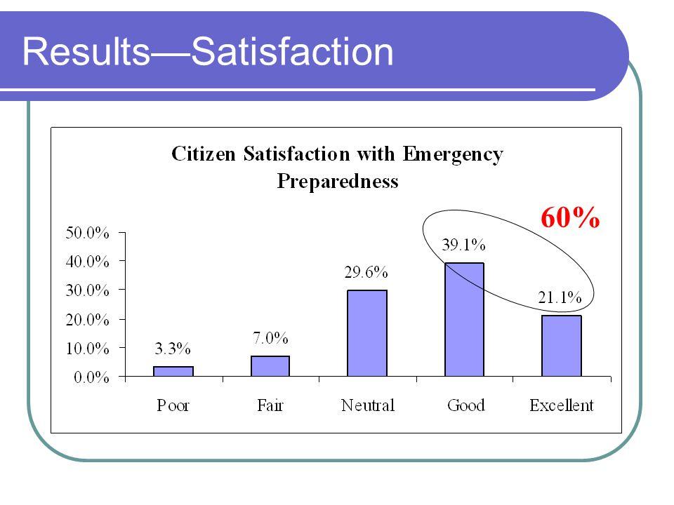 ResultsSatisfaction 60%