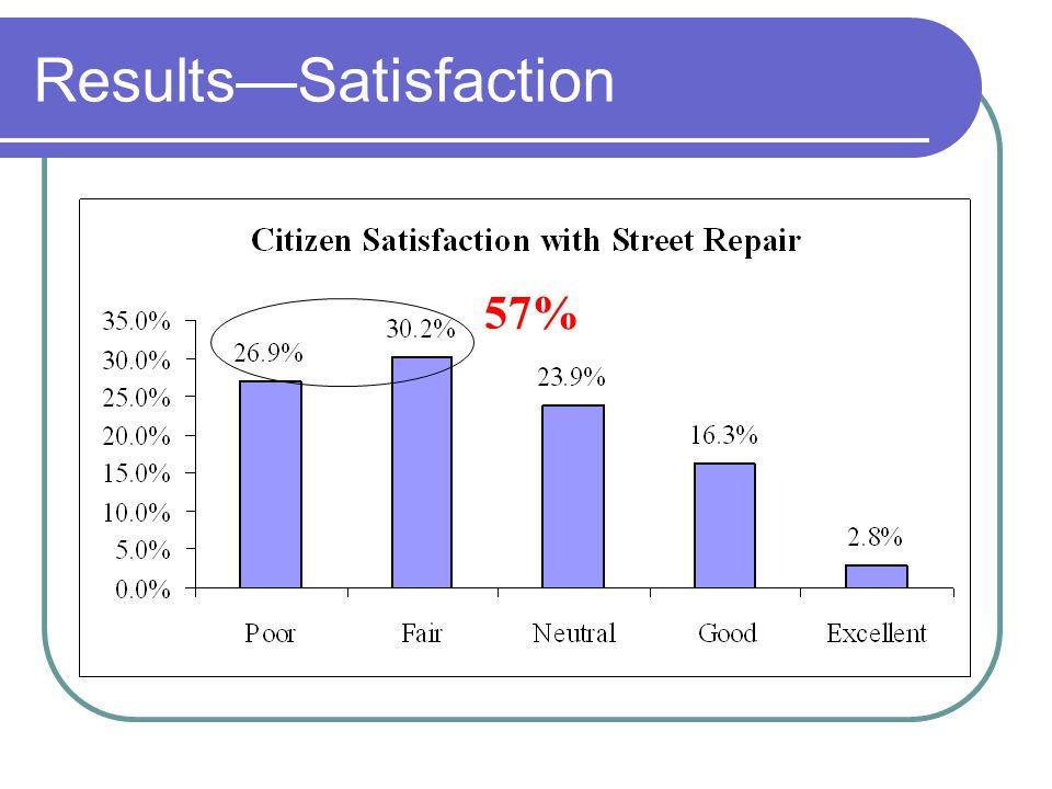 ResultsSatisfaction 57%
