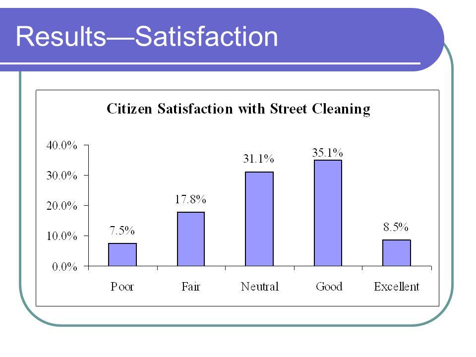 ResultsSatisfaction