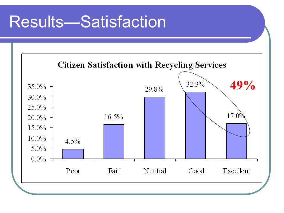 ResultsSatisfaction 49%
