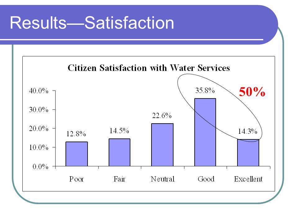 ResultsSatisfaction 50%