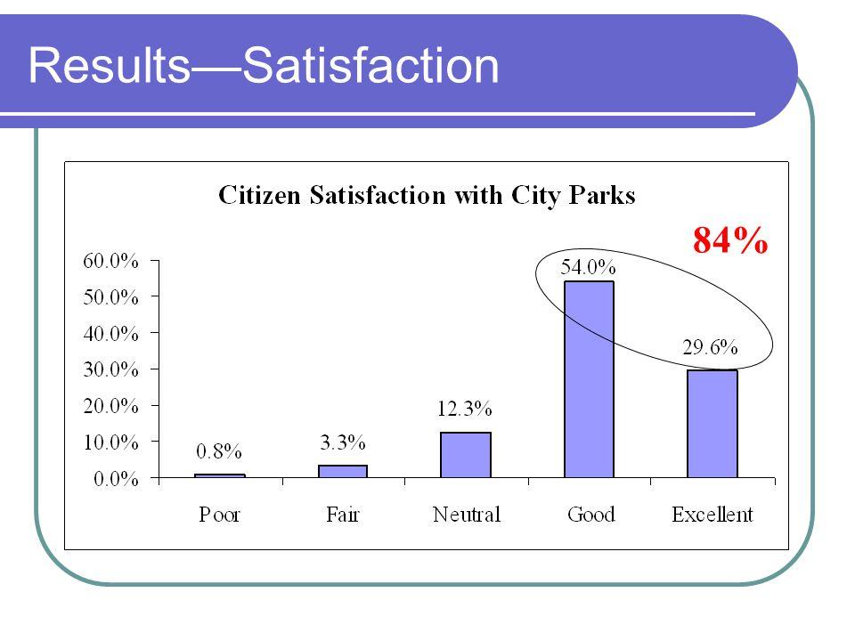 ResultsSatisfaction 84%
