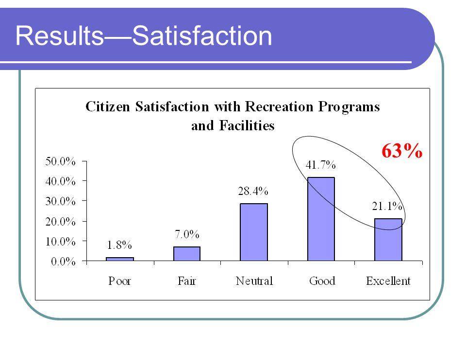 ResultsSatisfaction 63%