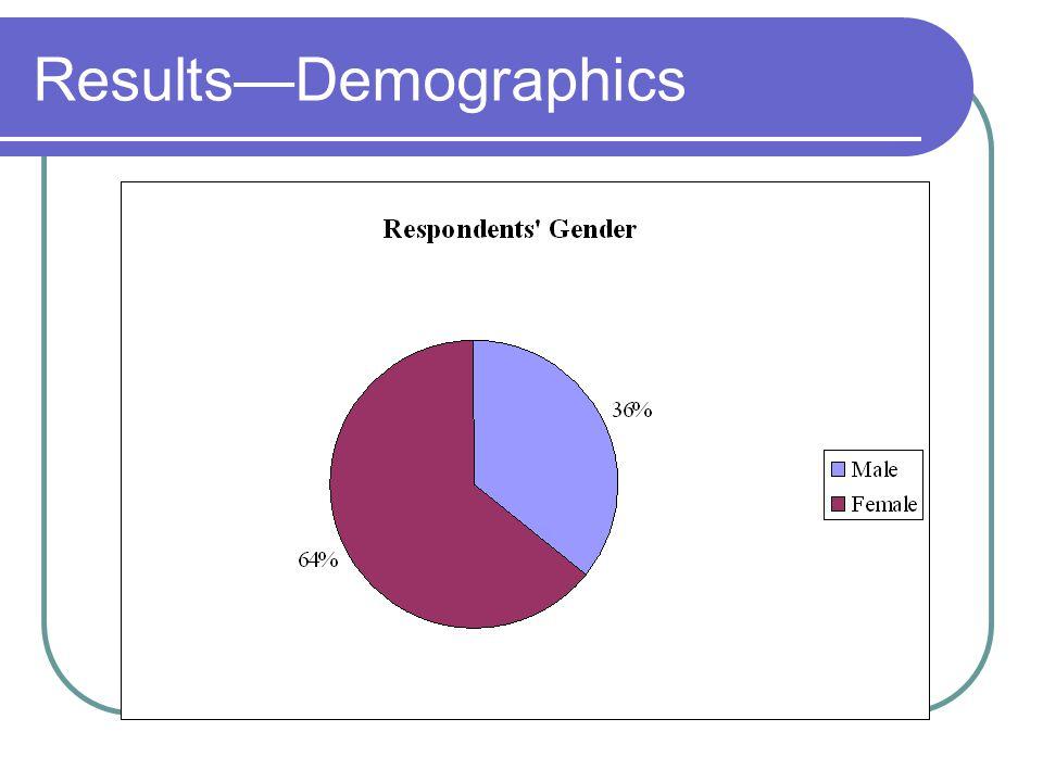 ResultsDemographics
