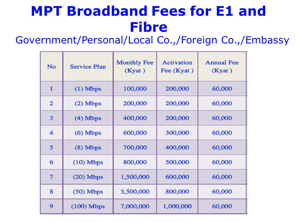MPT Broadband Fees for E1 and Fibre Government/Personal/Local Co.,/Foreign Co.,/Embassy