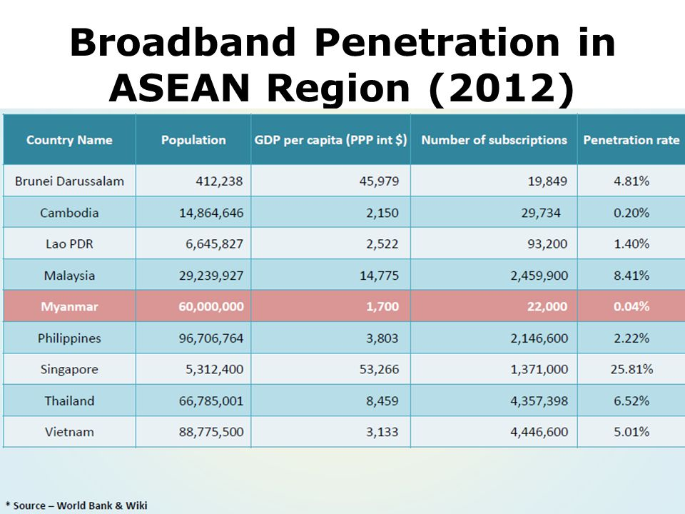 Broadband Penetration in ASEAN Region (2012)