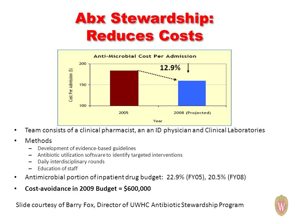 Abx Stewardship: Reduces Costs Team consists of a clinical pharmacist, an an ID physician and Clinical Laboratories Methods – Development of evidence-based guidelines – Antibiotic utilization software to identify targeted interventions – Daily interdisciplinary rounds – Education of staff Antimicrobial portion of inpatient drug budget: 22.9% (FY05), 20.5% (FY08) Cost-avoidance in 2009 Budget = $600,000 12.9% Slide courtesy of Barry Fox, Director of UWHC Antibiotic Stewardship Program