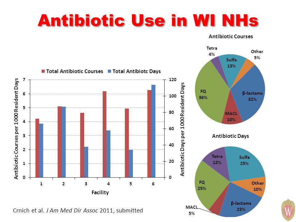 Antibiotic Use in WI NHs Crnich et al. J Am Med Dir Assoc 2011, submitted