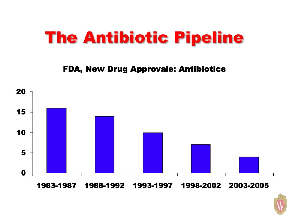 The Antibiotic Pipeline