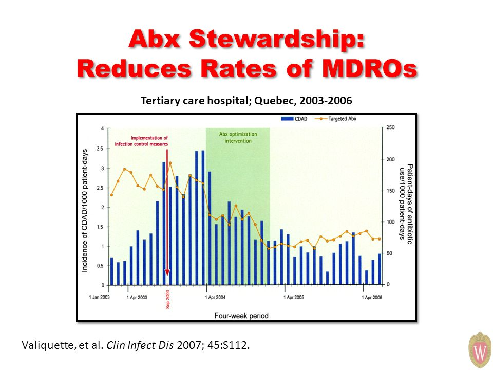 Abx Stewardship: Reduces Rates of MDROs Valiquette, et al. Clin Infect Dis 2007; 45:S112. Tertiary care hospital; Quebec, 2003-2006