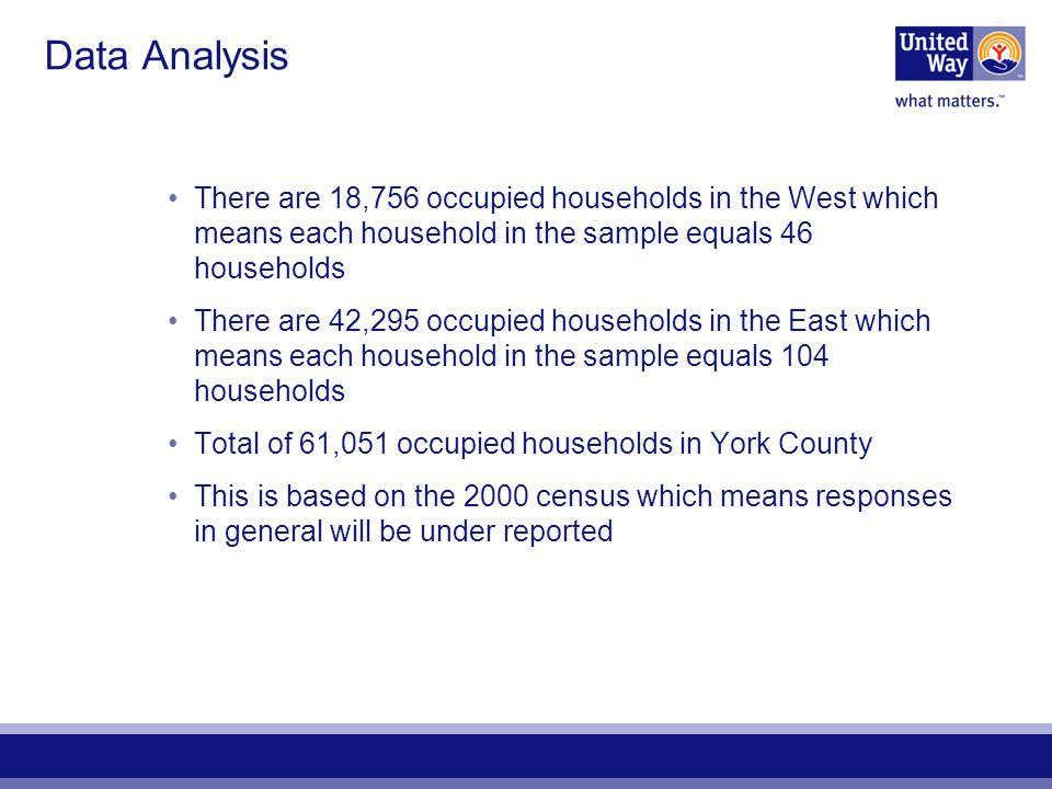 Data Analysis There are 18,756 occupied households in the West which means each household in the sample equals 46 households There are 42,295 occupied