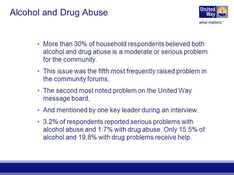 Alcohol and Drug Abuse More than 30% of household respondents believed both alcohol and drug abuse is a moderate or serious problem for the community.