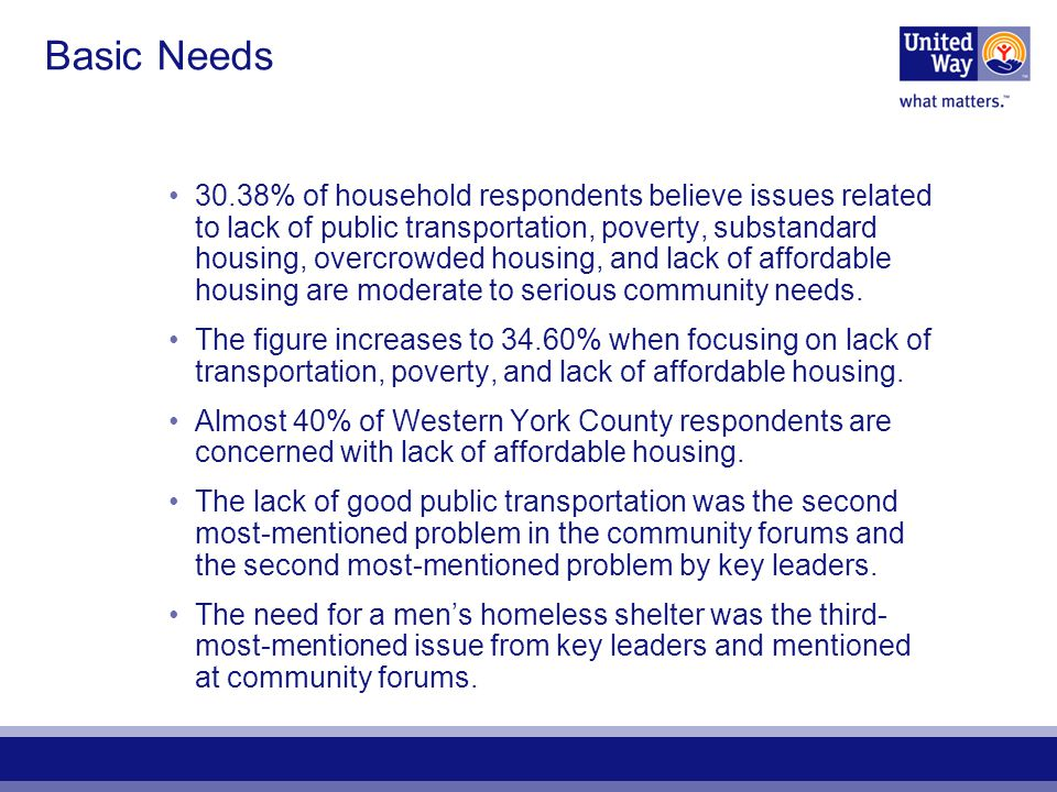 Basic Needs 30.38% of household respondents believe issues related to lack of public transportation, poverty, substandard housing, overcrowded housing, and lack of affordable housing are moderate to serious community needs.